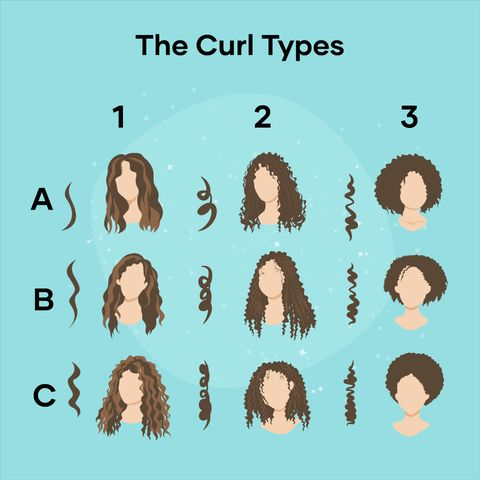 How to Identify Your Curl Type and Why Every Curly Girl Should Know It