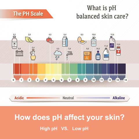 How does pH affect your skin🔍Best pH balanced skincare products in 2020