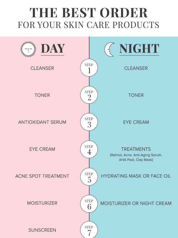 does the order of skincare products matter?  | Cherie