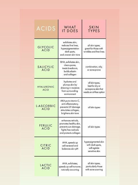 what ACIDS should you be using?