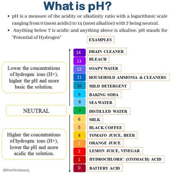 Why pH of skincare products is important? | Cherie