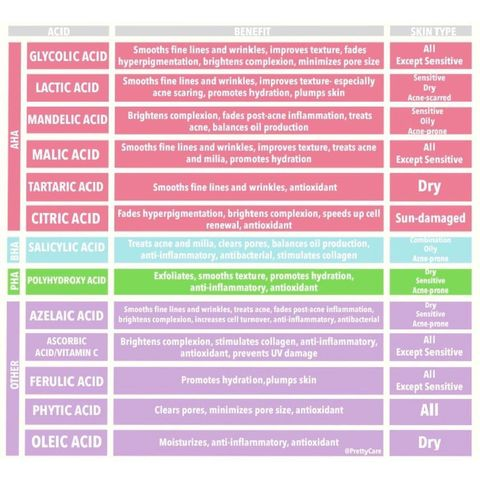 Acids For Skincare, The Most Comprehensive Guide