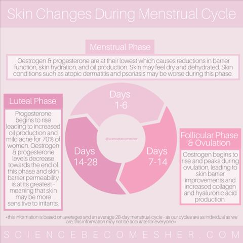 Changes During Your Menstrual Cycle